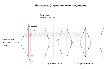 Диффузор с центральным подводом