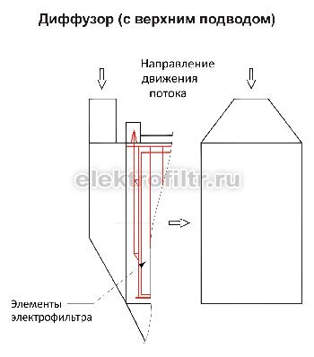 Диффузор с верхним подводом