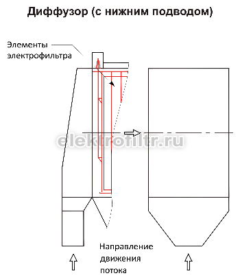 Диффузор с нижним подводом