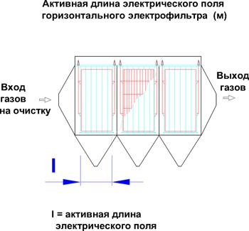Длина электрического поля электрофильтра активная