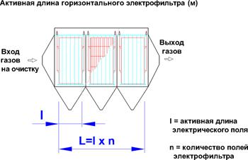 Длина электрофильтра активная