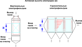 Высота электродов активная